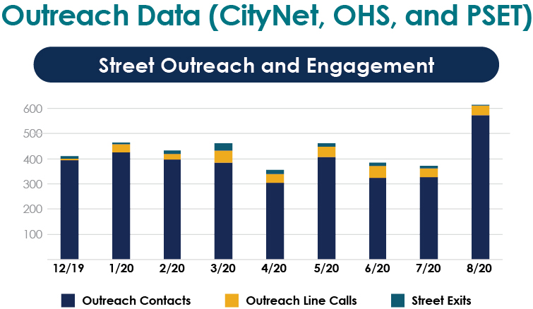 Outreach Data - CityNet, OHS and PSET, Street Outreach and Engagement, Outreach Contacts 12/19 is 400, 1/20 is 425, 2/20 is 400, 3/20 is 380, 4/20 is 300, 5/20 is 400, 6/20 is 320, 7/20 is 320, 8/20 is 580