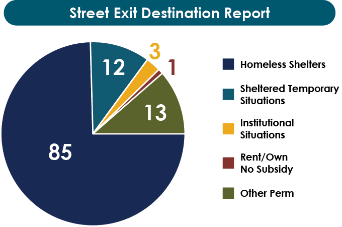 Street Exist Destination Report, Homeless Shelters is 85, Sheltered Temporary Situations is 12, Institutional Situations is 3, Rent/Own No Subsidy is 1, Other Permanent is 13