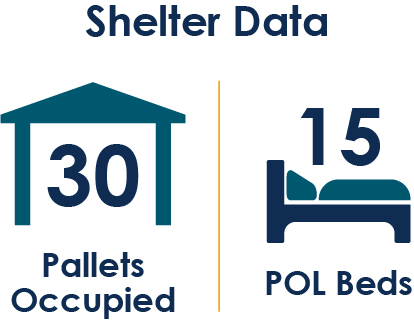 Shelter Data, 30 Pallets Occupied, 15 POL Beds