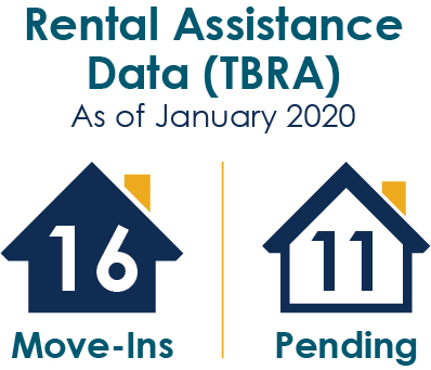 Rental Assistance Data (TBRA As of January 2020), 16 Move-ins, 11 pending