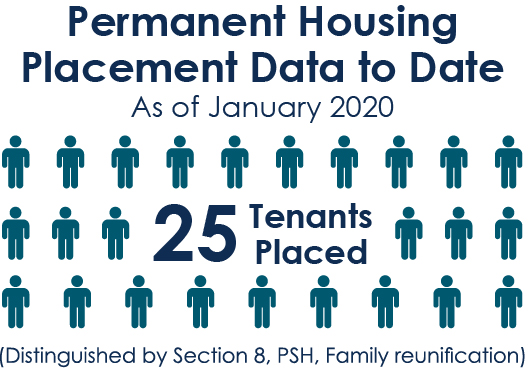 Permanent Housing Placement date-to-date as of January 2020, 25 tenants placed, Distinguished by section 8, PSH, family reunification