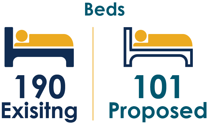 Beds, 190 Existing, 101 Proposed