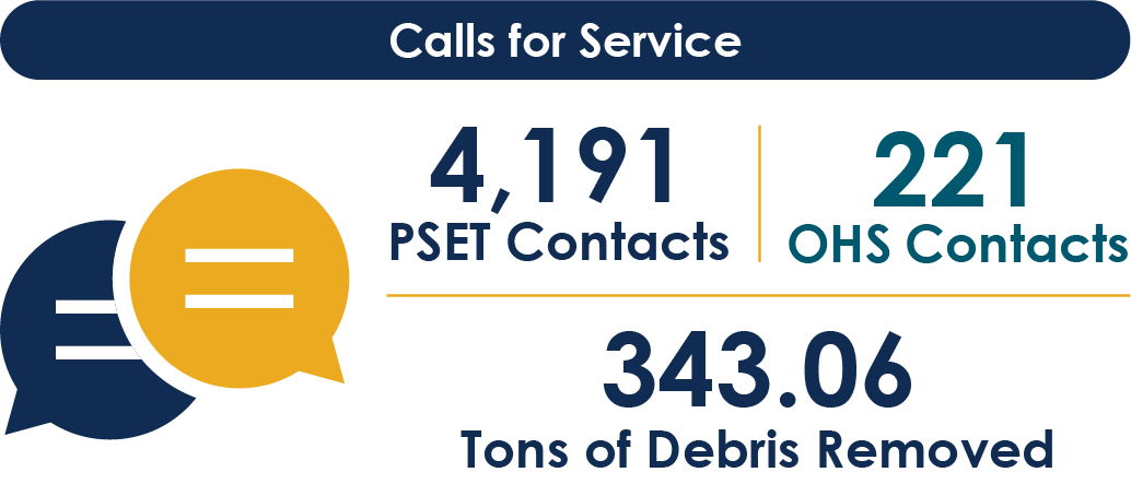 Call for Service - 4191, PSET Contracts, 221 OHS Contacts, 343.06 Tons of Debris Removed
