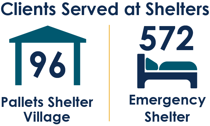 Clients Served at Shelters, 96 at Pallets Shelter Village, 572 at Emergency Shelter