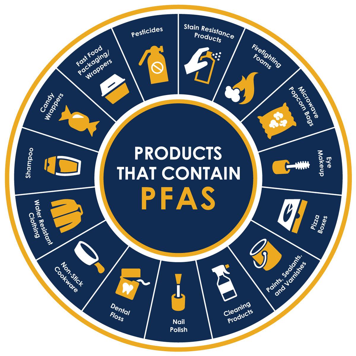 Understanding PFAS | riversideca.gov